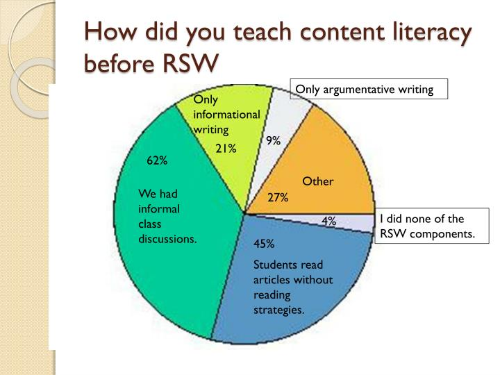 How did you teach content literacy before RSW