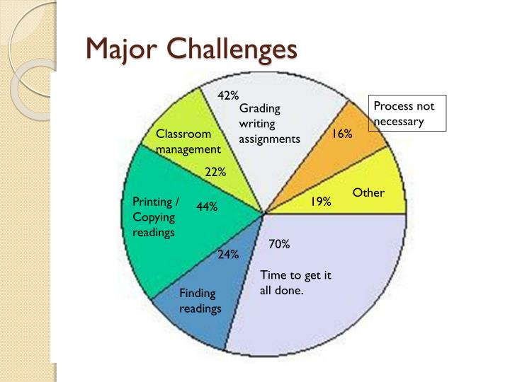 Major Challenges