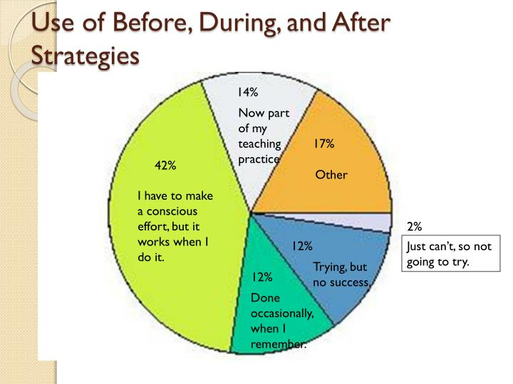 Use of Before, During, and After Strategies