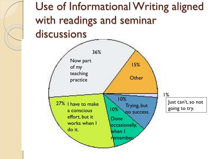 Use of Informational Writing aligned with readings and seminar discussions