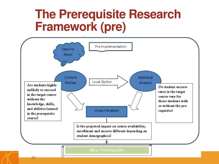 The Prerequisite Research Framework (pre)
