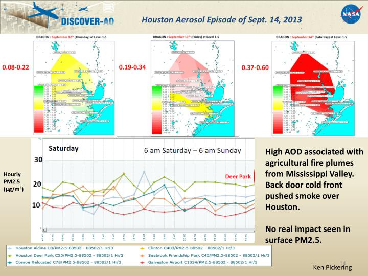 Houston Aerosol Episode of Sept. 14, 2013