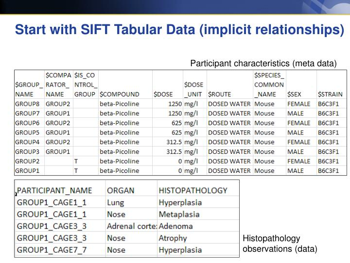 Start with SIFT Tabular Data (implicit relationships)