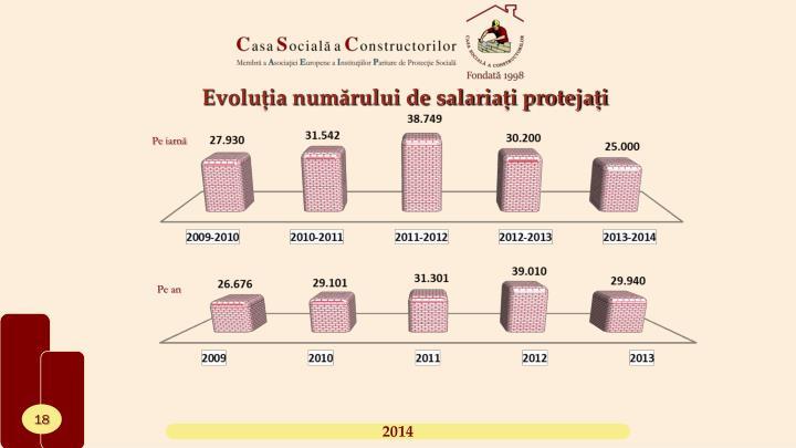 Evoluția numărului de salariați protejați