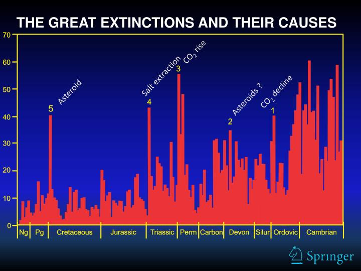 THE GREAT EXTINCTIONS AND THEIR CAUSES