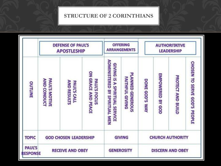 Structure of 2 Corinthians