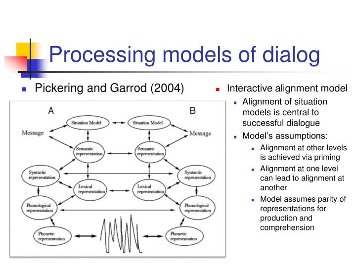 Processing models of dialog