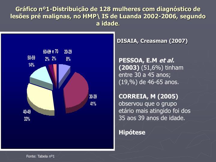 Gráfico nº1-Distribuição de 128 mulheres com diagnóstico de lesões pré malignas, no HMP\ IS de Luanda 2002-2006, segundo a idade