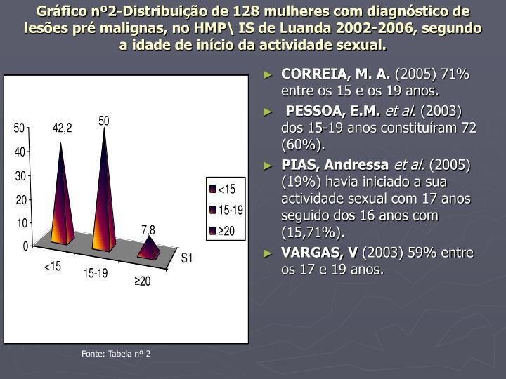 Gráfico nº2-Distribuição de 128 mulheres com diagnóstico de lesões pré malignas, no HMP\ IS de Luanda 2002-2006, segundo a idade de início da actividade sexual.