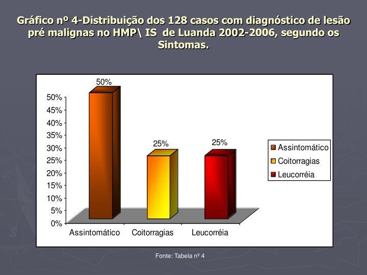 Gráfico nº 4-Distribuição dos 128 casos com diagnóstico de lesão pré malignas no HMP\ IS  de Luanda 2002-2006, segundo os Sintomas.