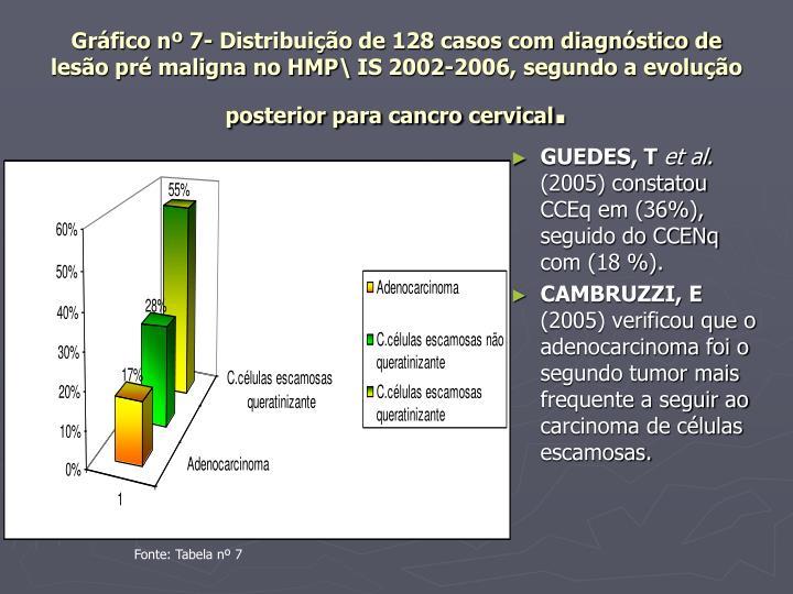 Gráfico nº 7- Distribuição de 128 casos com diagnóstico de