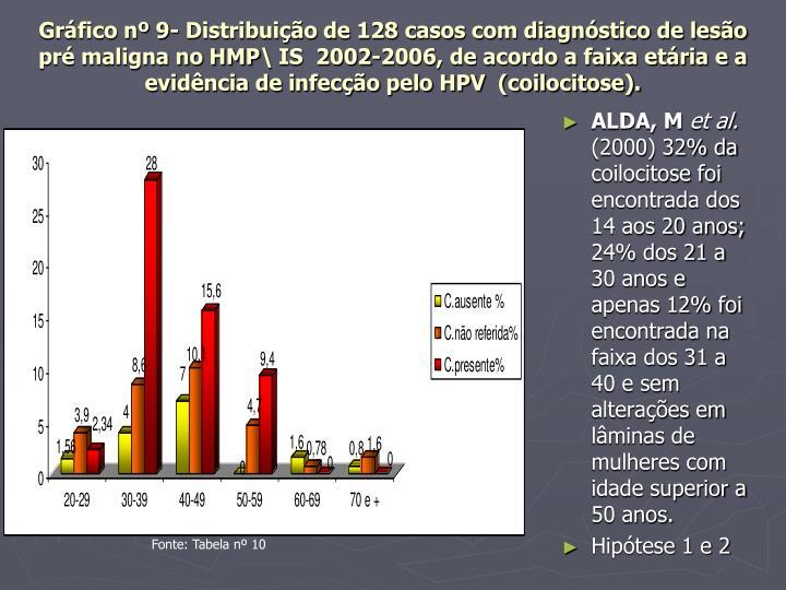 Gráfico nº 9- Distribuição de 128 casos com diagnóstico de lesão pré maligna no HMP\ IS  2002-2006, de acordo a faixa etária e a evidência de infecção pelo HPV  (coilocitose).