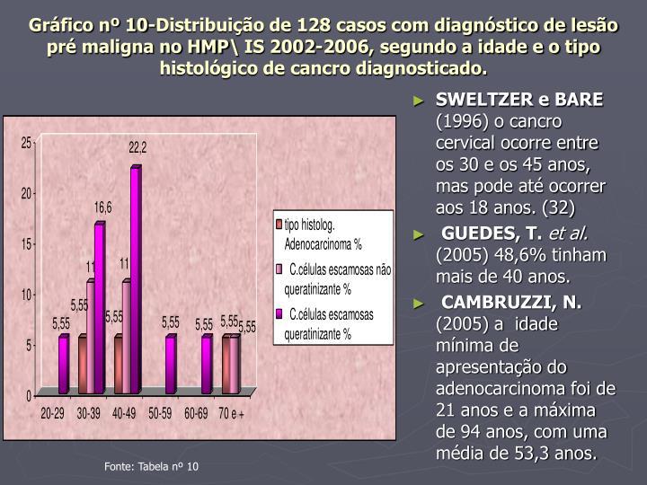 Gráfico nº 10-Distribuição de 128 casos com diagnóstico de lesão pré maligna no HMP\ IS 2002-2006, segundo a idade e o tipo histológico de cancro diagnosticado.