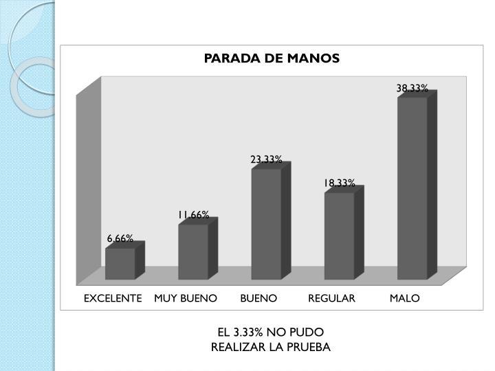 EL 3.33% NO PUDO REALIZAR LA PRUEBA