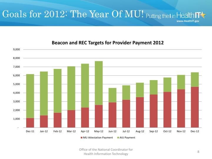 Goals for 2012: The Year Of MU!