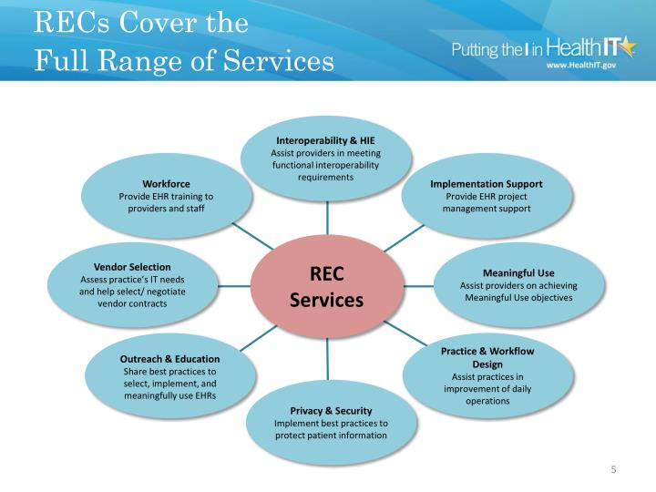 RECs Cover the Full Range of Services