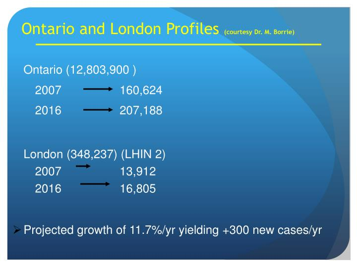 Ontario and London Profiles