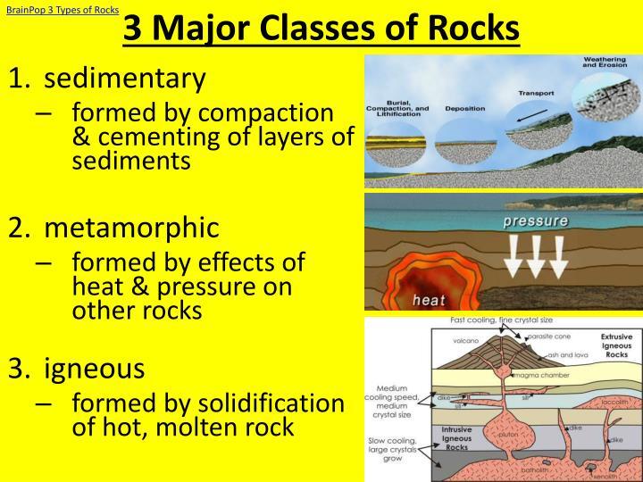 BrainPop 3 Types of Rocks