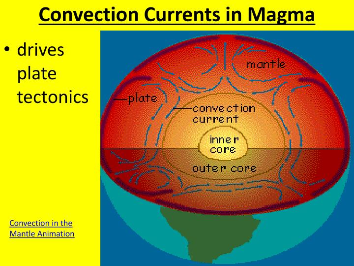 Convection Currents in Magma