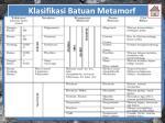 klasifikasi batuan metamorf