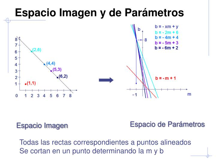 Espacio Imagen y de Parámetros