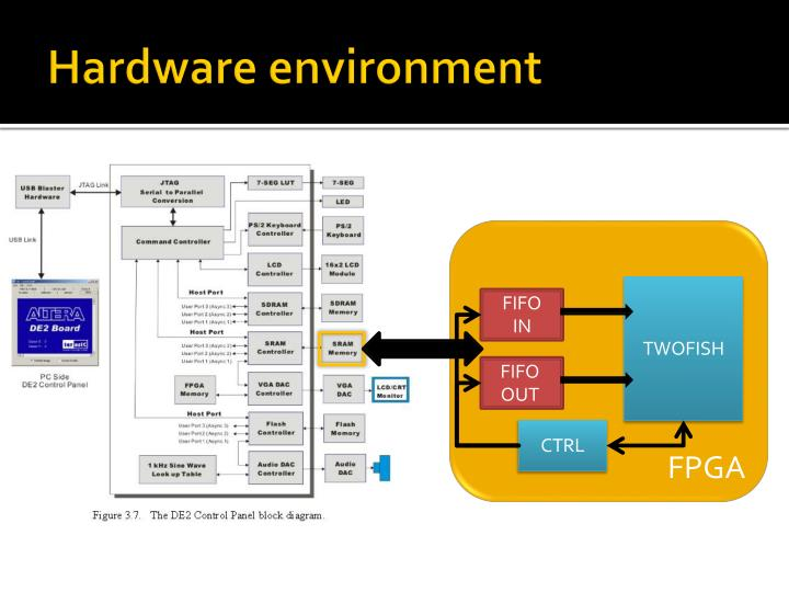 Hardware environment