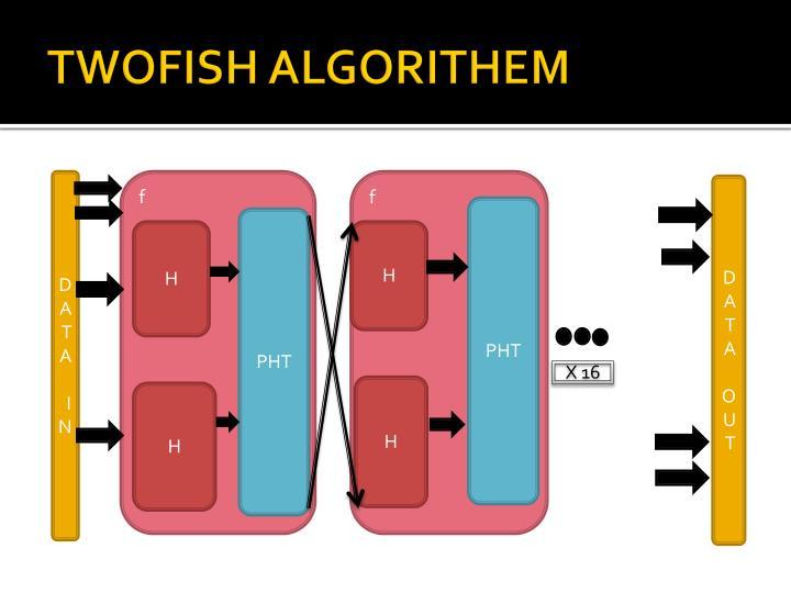 TWOFISH ALGORITHEM
