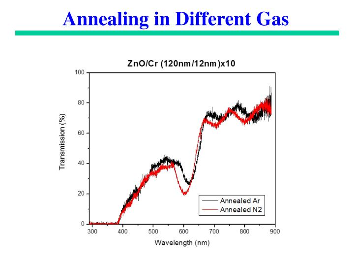 Annealing in Different Gas
