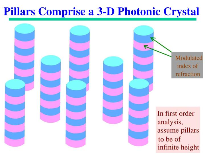 Pillars Comprise a 3-D Photonic Crystal