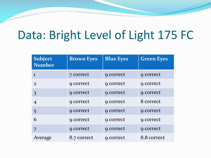 Data: Bright Level of Light 175 FC