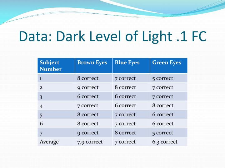 Data: Dark Level of Light .1 FC