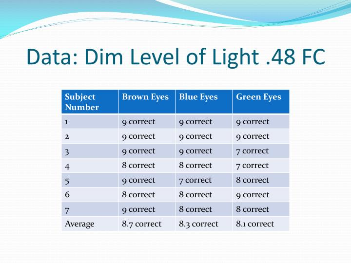 Data: Dim Level of Light .48 FC