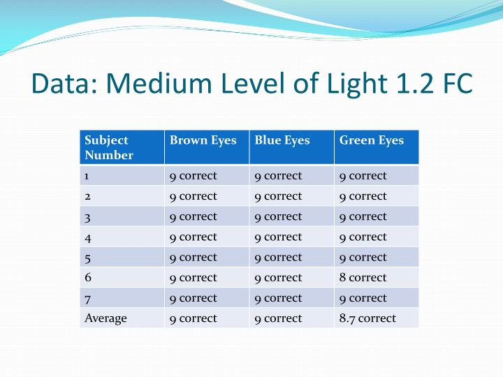 Data: Medium Level of Light 1.2 FC