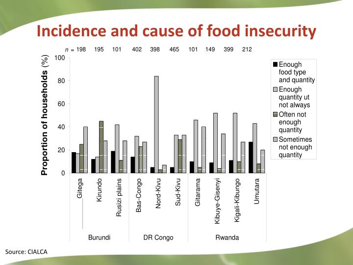 Incidence and cause of food