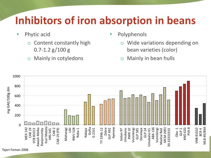 Inhibitors of iron absorption in beans