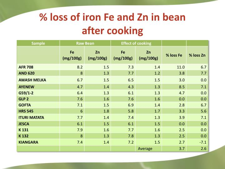 % loss of iron Fe and Zn in