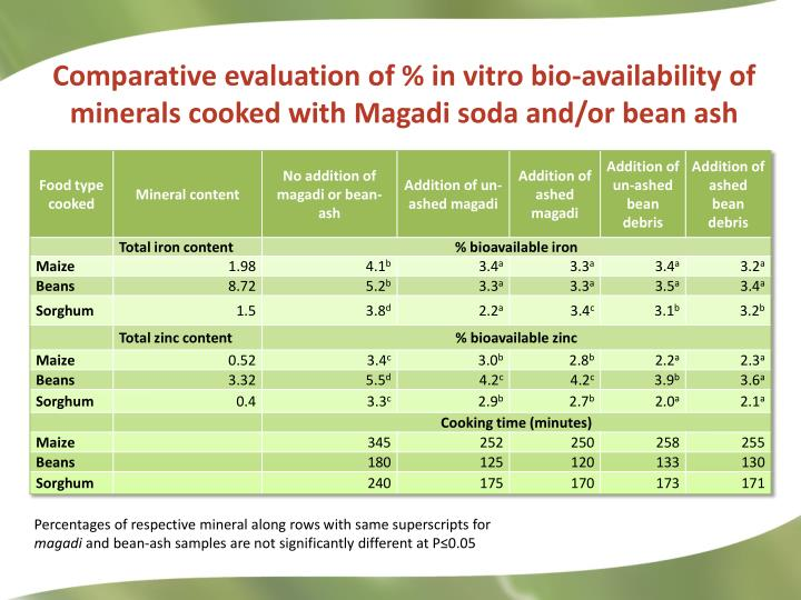 Comparative evaluation of % in vitro bio-availability of minerals cooked with