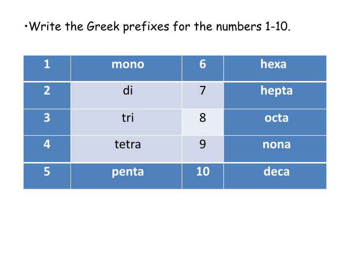 Write the Greek prefixes for the numbers 1-10.