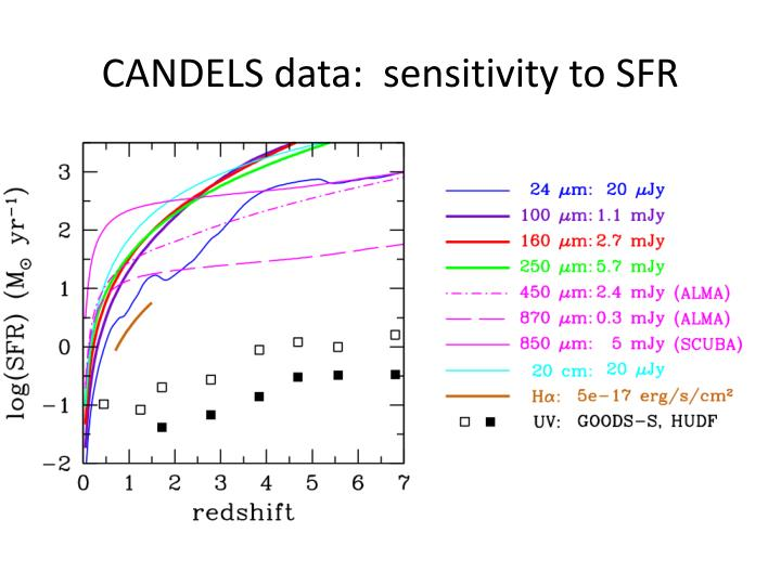 Candels data sensitivity to sfr