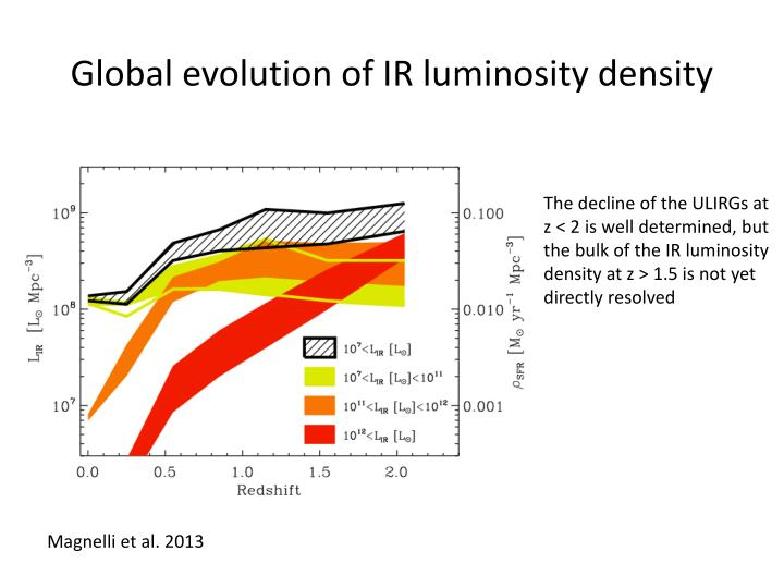 Global evolution of IR luminosity density