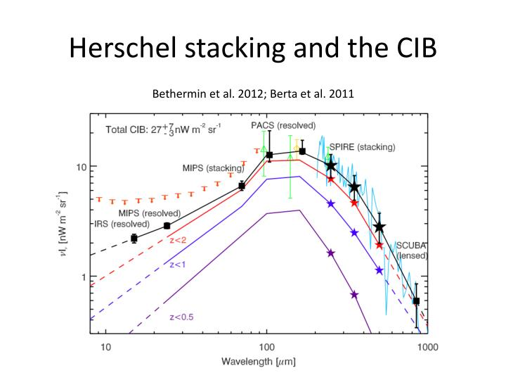 Herschel stacking and the CIB