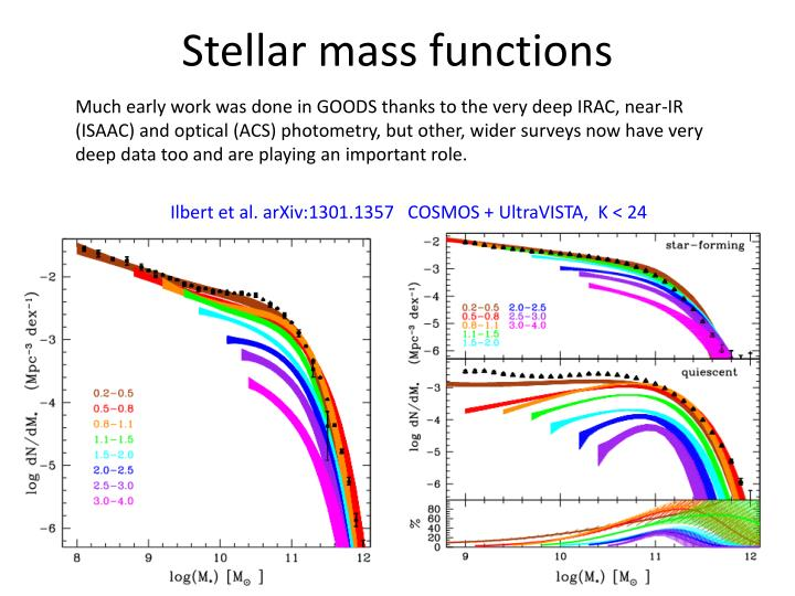 Stellar mass functions