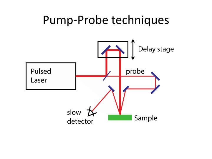 Pump-Probe techniques