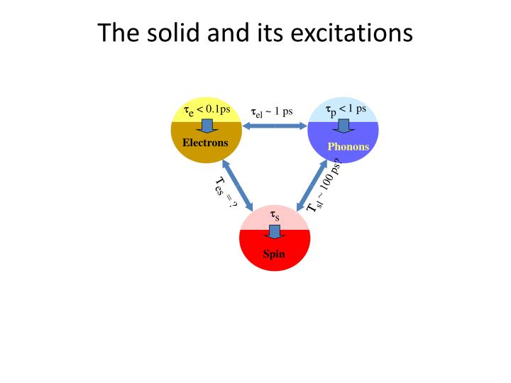 The solid and its excitations
