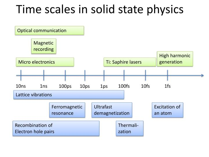 Time scales in solid state physics