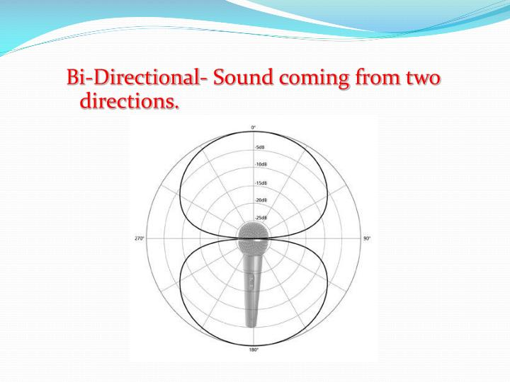 Bi-Directional- Sound coming from two directions.