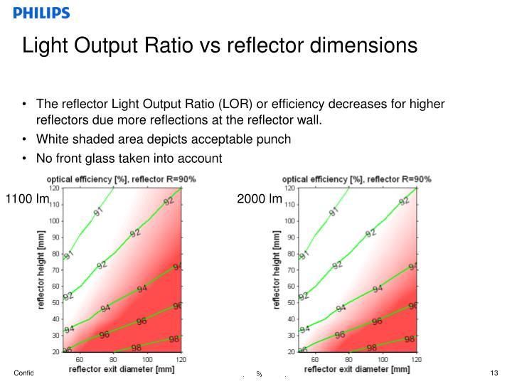 Light Output Ratio