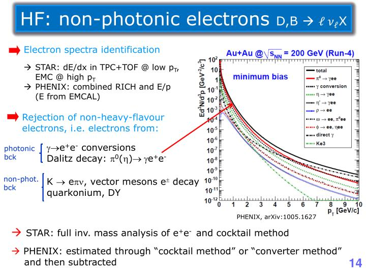 HF: non-photonic electrons