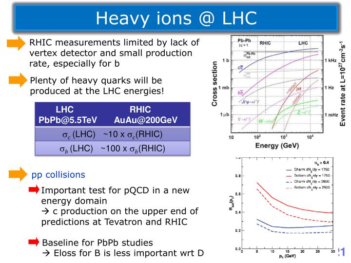 Heavy ions @ LHC