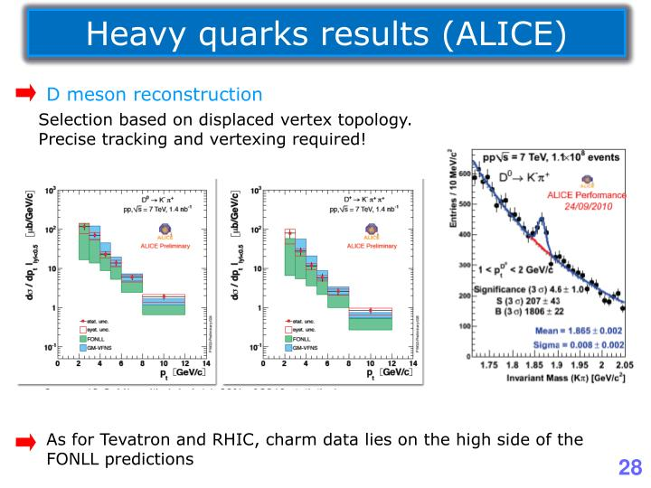 Heavy quarks results (ALICE)